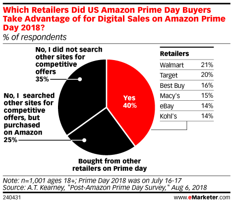 Which Retailers Did US Amazon Prime Day Buyers Take Advantage of for Digital Sales on Amazon Prime Day 2018? (% of respondents)