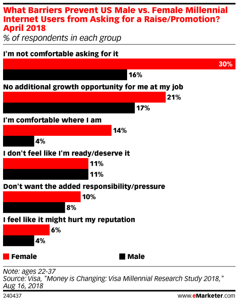What Barriers Prevent US Male vs. Female Millennial Internet Users from Asking for a Raise/Promotion? April 2018 (% of respondents in each group)