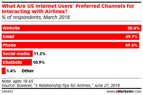 What Are US Internet Users' Preferred Channels for Interacting with Airlines? (% of respondents, March 2018)
