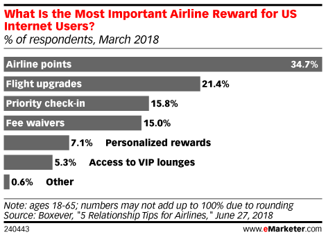What Is the Most Important Airline Reward for US Internet Users? (% of respondents, March 2018)