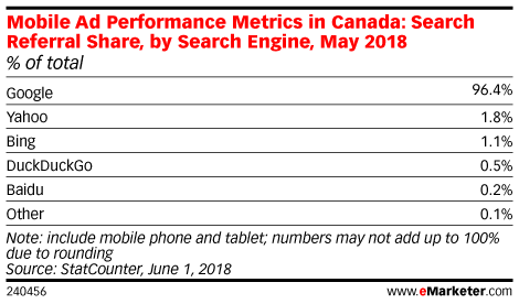 Mobile Ad Performance Metrics in Canada: Search Referral Share, by Search Engine, May 2018 (% of total)