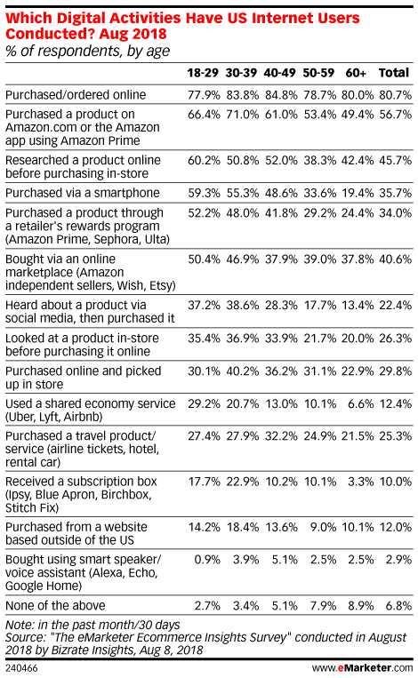 Which Digital Activities Have US Internet Users Conducted? Aug 2018 (% of respondents, by age)