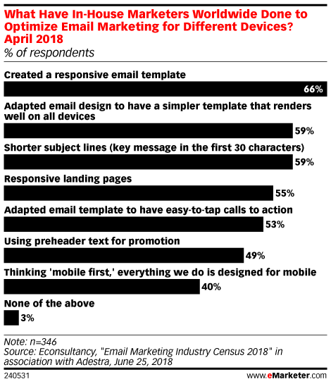 What Have In-House Marketers Worldwide Done to Optimize Email Marketing for Different Devices? April 2018 (% of respondents)