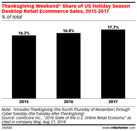Thanksgiving Weekend* Share of US Holiday Season Desktop Retail Ecommerce Sales, 2015-2017 (% of total)