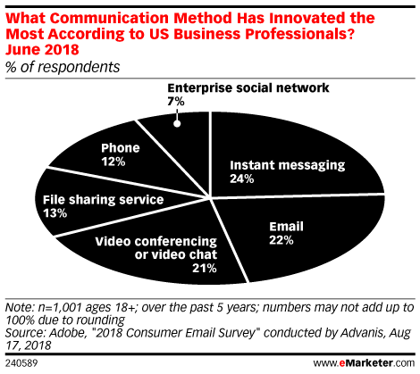 What Communication Method Has Innovated the Most According to US Business Professionals? June 2018 (% of respondents)