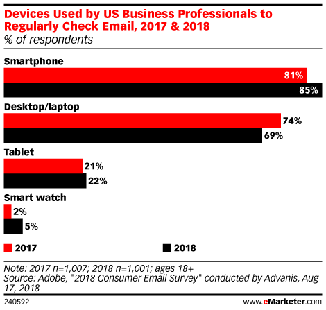 Devices Used by US Business Professionals to Regularly Check Email, 2017 & 2018 (% of respondents)