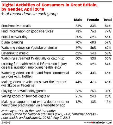Digital Activities of Consumers in Great Britain, by Gender, April 2018 (% of respondents in each group)