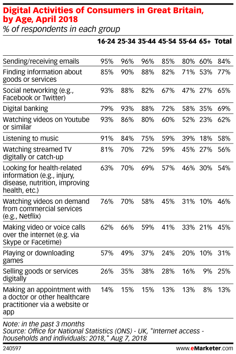 Digital Activities of Consumers in Great Britain, by Age, April 2018 (% of respondents in each group)