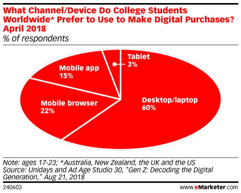 What Channel/Device Do College Students Worldwide* Prefer to Use to Make Digital Purchases? April 2018 (% of respondents)