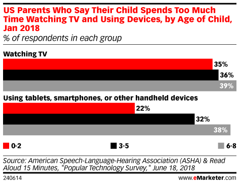 US Parents Who Say Their Child Spends Too Much Time Watching TV and Using Devices, by Age of Child, Jan 2018 (% of respondents in each group)