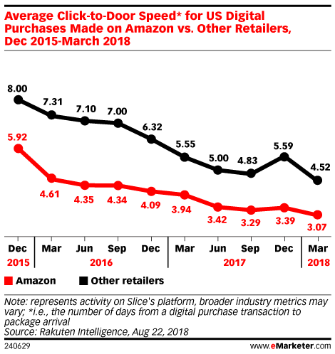 Average Click-to-Door Speed* for US Digital Purchases Made on Amazon vs. Other Retailers, Dec 2015-March 2018