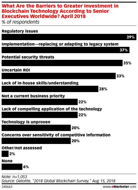 What Are the Barriers to Greater Investment in Blockchain Technology According to Senior Executives Worldwide? April 2018 (% of respondents)