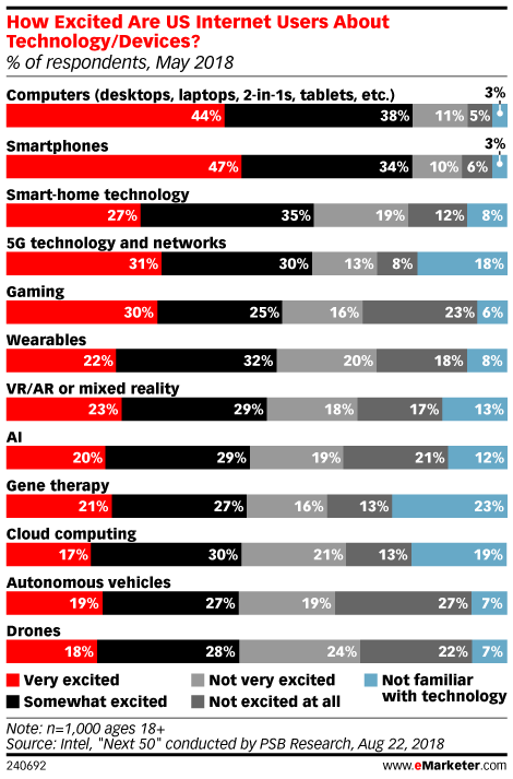How Excited Are US Internet Users About Technology/Devices? (% of respondents, May 2018)