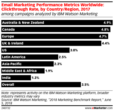 Email Marketing Performance Metrics Worldwide: Clickthrough Rate, by Country/Region, 2017 (among campaigns analyzed by IBM Watson Marketing)