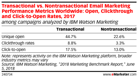 Transactional vs. Nontransactional Email Marketing Performance Metrics Worldwide: Open, Clickthrough and Click-to-Open Rates, 2017 (among campaigns analyzed by IBM Watson Marketing)