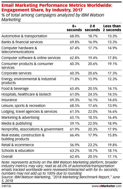 Email Marketing Performance Metrics Worldwide: Engagement Share, by Industry, 2017 (% of total among campaigns analyzed by IBM Watson Marketing)