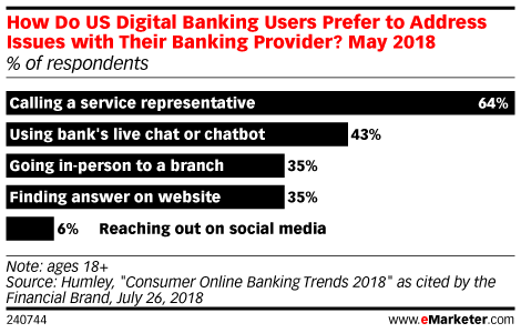 How Do US Digital Banking Users Prefer to Address Issues with Their Banking Provider? May 2018 (% of respondents)