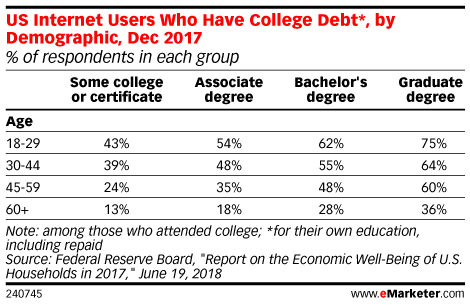 US Internet Users Who Have College Debt*, by Demographic, Dec 2017 (% of respondents in each group)