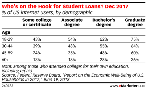 Who's on the Hook for Student Loans? Dec 2017 (% of US internet users, by demographic)