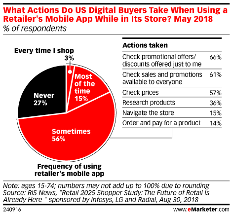 What Actions Do US Digital Buyers Take When Using a Retailer's Mobile App While in Its Store? May 2018 (% of respondents)