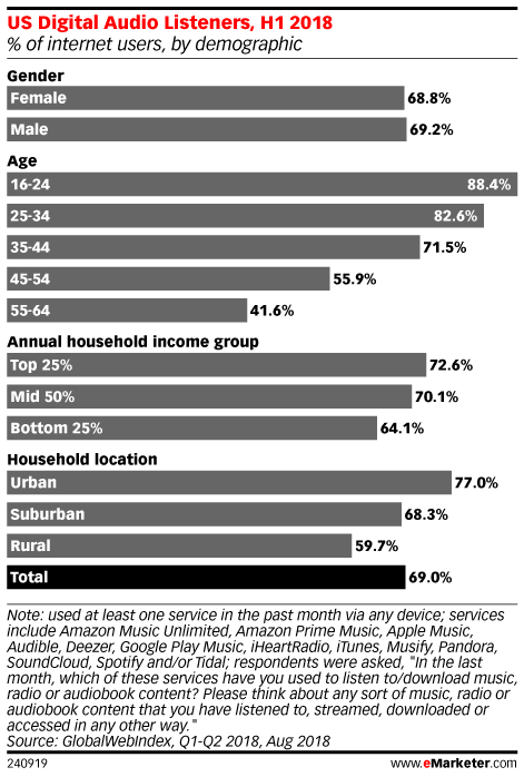US Digital Audio Listeners, H1 2018 (% of internet users, by demographic)