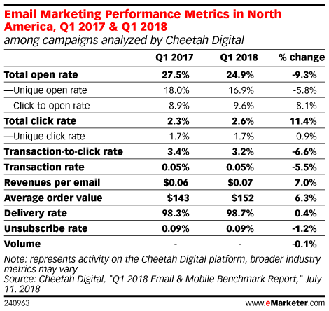 Email Marketing Performance Metrics in North America, Q1 2017 & Q1 2018 (among campaigns analyzed by Cheetah Digital)