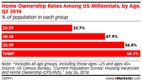 Home Ownership Rates Among US Millennials, by Age, Q2 2018 (% of population in each group)