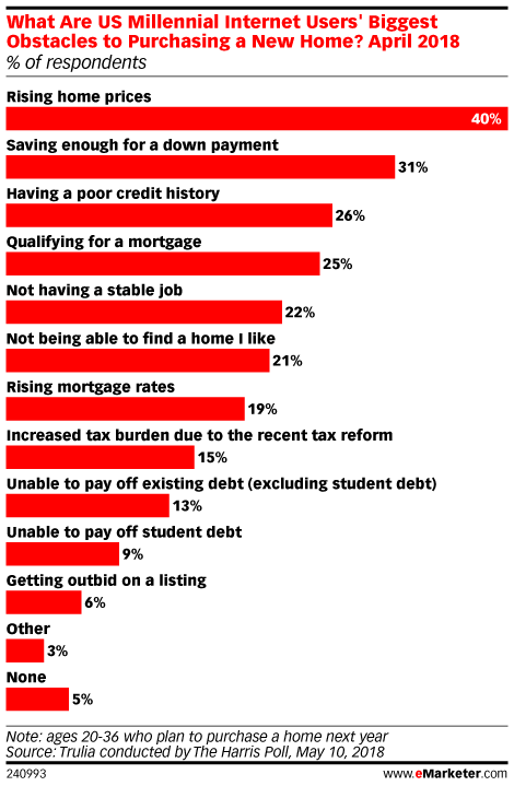 What Are US Millennial Internet Users' Biggest Obstacles to Purchasing a New Home? April 2018 (% of respondents)
