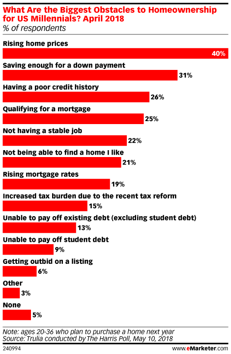 What Are the Biggest Obstacles to Homeownership for US Millennials? April 2018 (% of respondents)