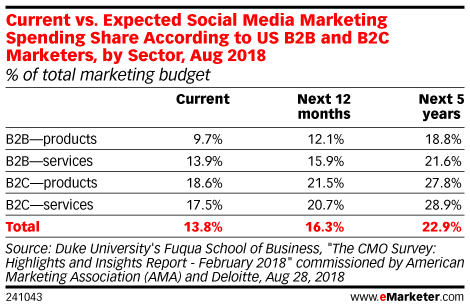 Current vs. Expected Social Media Marketing Spending Share According to US B2B and B2C Marketers, by Sector, Aug 2018 (% of total marketing budget)