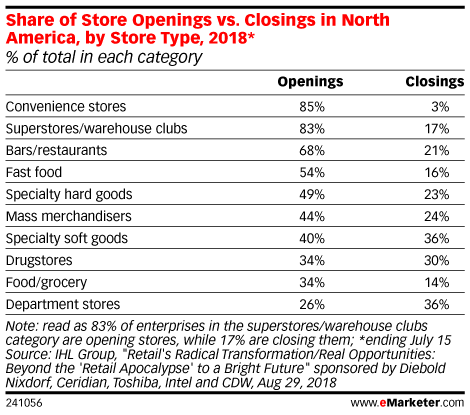 Share of Store Openings vs. Closings in North America, by Store Type, 2018* (% of total in each category)