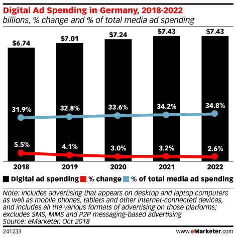 Digital Ad Spending in Germany, 2018-2022 (billions, % change and % of total media ad spending)