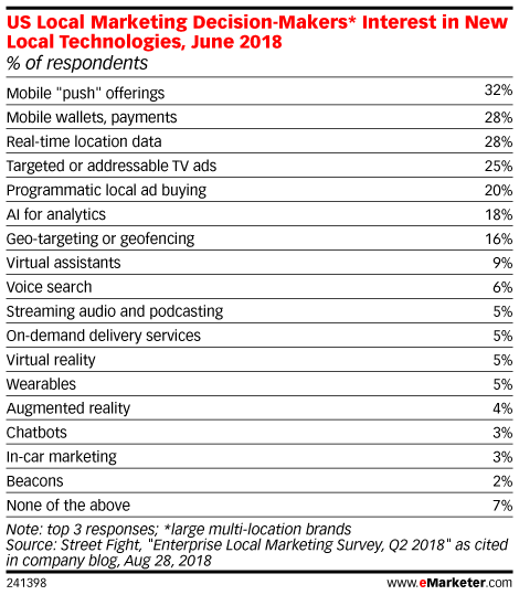 US Local Marketing Decision-Makers* Interest in New Local Technologies, June 2018 (% of respondents)
