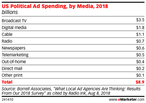 US Political Ad Spending, by Media, 2018 (billions)