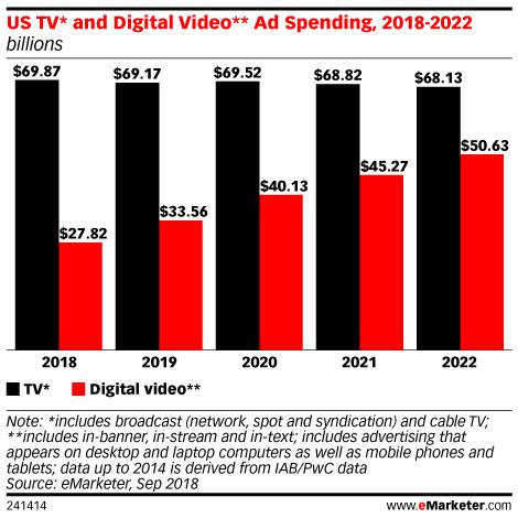 US TV* and Digital Video** Ad Spending, 2018-2022 (billions)