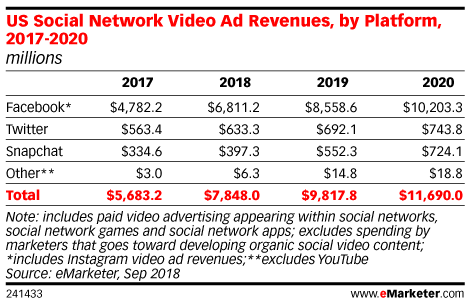 US Social Network Video Ad Revenues, by Platform, 2017-2020 (millions)