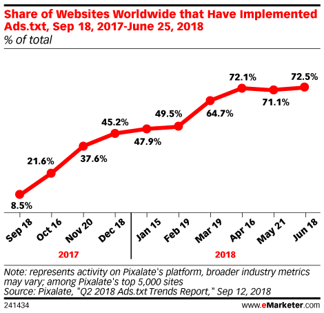 Share of Websites Worldwide that Have Implemented Ads.txt, Sep 18, 2017-June 25, 2018 (% of total)