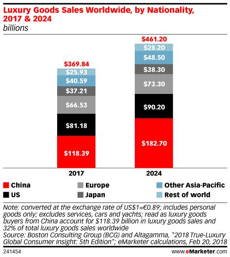 Luxury Goods Sales Worldwide, by Nationality, 2017 & 2024 (billions)