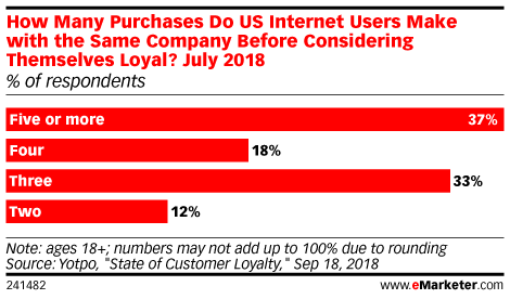How Many Purchases Do US Internet Users Make with the Same Company Before Considering Themselves Loyal? July 2018 (% of respondents)