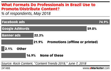 What Formats Do Professionals in Brazil Use to Promote/Distribute Content? (% of respondents, May 2018)