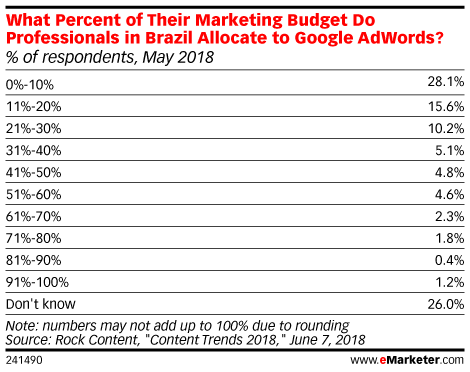 What Percent of Their Marketing Budget Do Professionals in Brazil Allocate to Google AdWords? (% of respondents, May 2018)