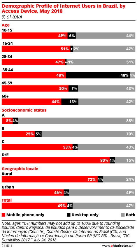 Demographic Profile of Internet Users in Brazil, by Access Device, May 2018 (% of total)
