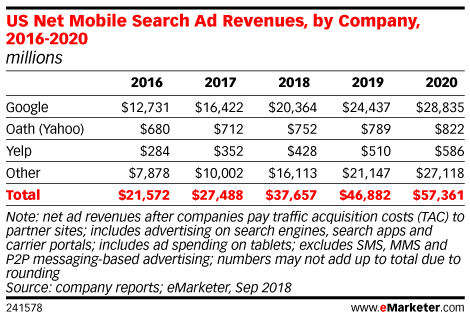 US Net Mobile Search Ad Revenues, by Company, 2016-2020 (millions)