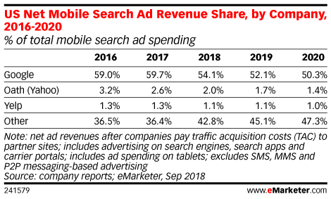 US Net Mobile Search Ad Revenue Share, by Company, 2016-2020 (% of total mobile search ad spending)