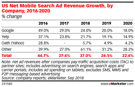 US Net Mobile Search Ad Revenue Growth, by Company, 2016-2020 (% change)