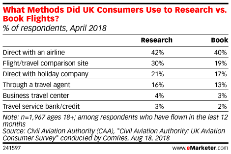What Methods Did UK Consumers Use to Research vs. Book Flights? (% of respondents, April 2018)
