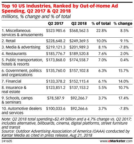 Top 10 US Industries, Ranked by Out-of-Home Ad Spending, Q2 2017 & Q2 2018 (millions, % change and % of total)