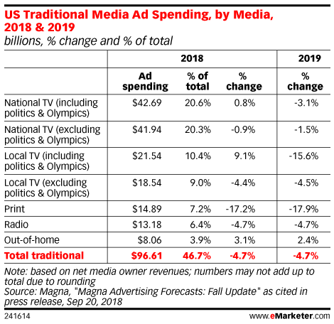 US Traditional Media Ad Spending, by Media, 2018 & 2019 (billions, % change and % of total)
