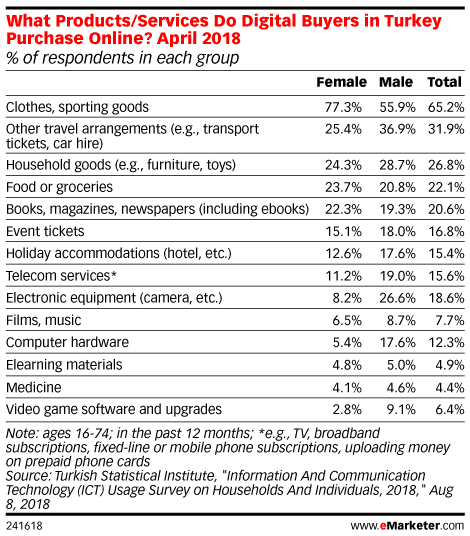 What Products/Services Do Digital Buyers in Turkey Purchase Online? April 2018 (% of respondents in each group)