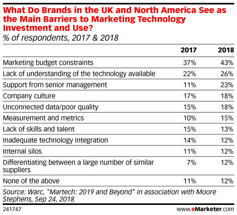 What Do Brands in the UK and North America See as the Main Barriers to Marketing Technology Investment and Use? (% of respondents, 2017 & 2018)